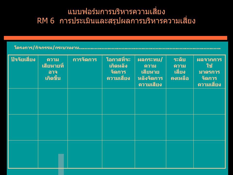 แบบฟอร์มการบริหารความเสี่ยง RM 6 การประเมินและสรุปผลการบริหารความเสี่ยง ปัจจัยเสี่ยงความ เสียหายที่ อาจ เกิดขึ้น การจัดการโอกาสที่จะ เกิดหลัง จัดการ ความเสี่ยง ผลกระทบ/ ความ เสียหาย หลังจัดการ ความเสียง ระดับ ความ เสี่ยง คงเหลือ ผลจากการ ใช้ มาตรการ จัดการ ความเสี่ยง โครงการ / กิจกรรม / กระบวนงาน....................................................................................................