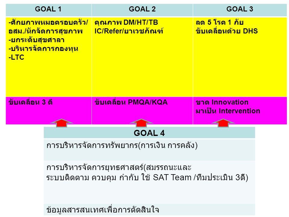 GOAL 1GOAL 2GOAL 3 - ศักยภาพหมอครอบครัว / อสม./ นักจัดการสุขภาพ - ยกระดับสุขศาลา - บริหารจัดการกองทุน -LTC คุณภาพ DM/HT/TB IC/Refer/ ยาเวชภัณฑ์ ลด 5 โรค 1 ภัย ขับเคลื่อนด้วย DHS ขับเคลื่อน 3 ดีขับเคลื่อน PMQA/KQA ขาด Innovation มาเป็น Intervention GOAL 4 การบริหารจัดการทรัพยากร ( การเงิน การคลัง ) การบริหารจัดการยุทธศาสตร์ ( สมรรถนะและ ระบบติดตาม ควบคุม กำกับ ใช้ SAT Team / ทีมประเมิน 3 ดี ) ข้อมูลสารสนเทศเพื่อการตัดสินใจ