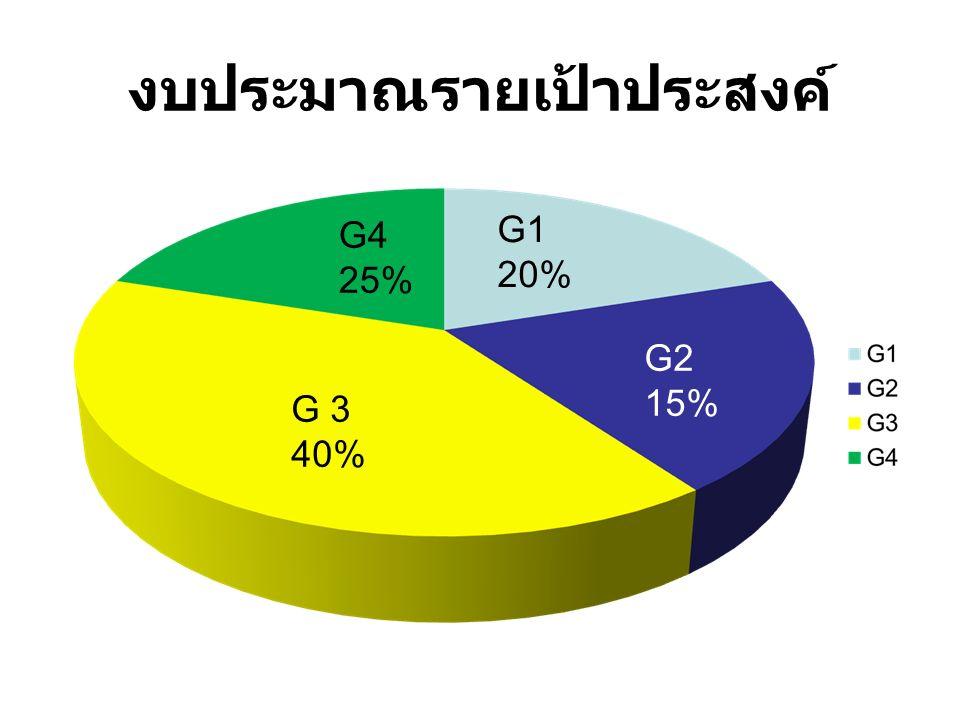 งบประมาณรายเป้าประสงค์ G4 25% G1 20% G2 15% G 3 40%