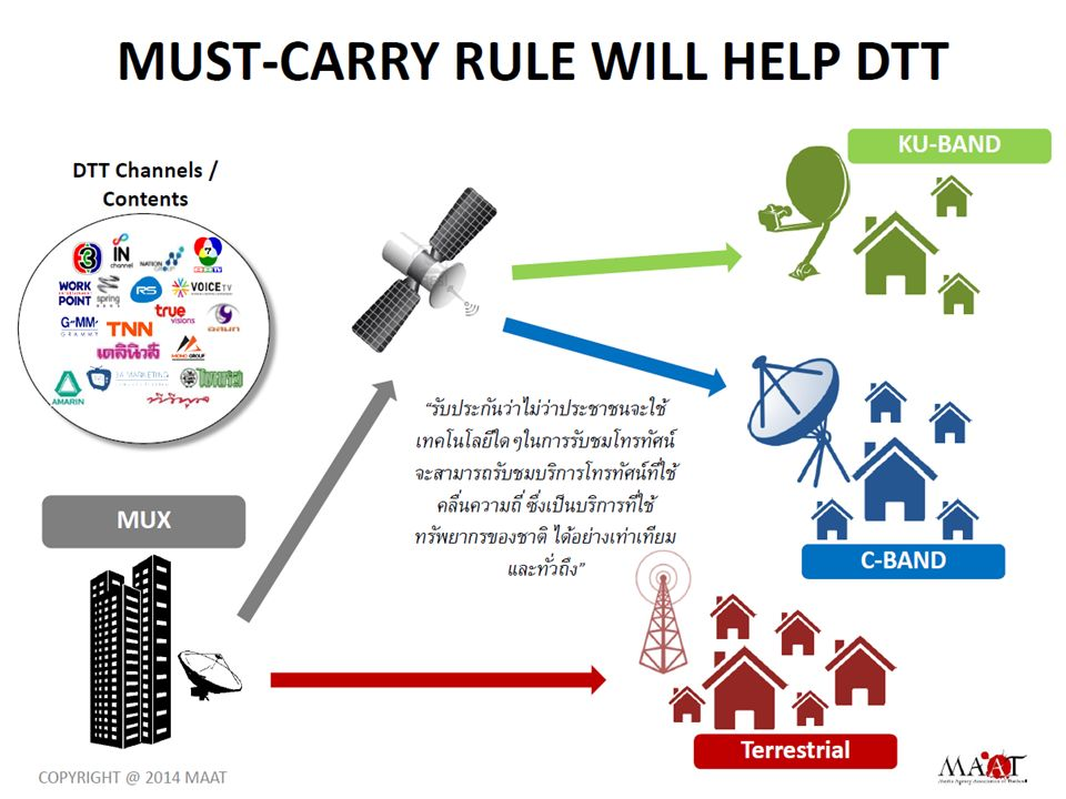 Next Era of Digital TV in Thailand Content is the king Free TVPay TV 48 Chs.