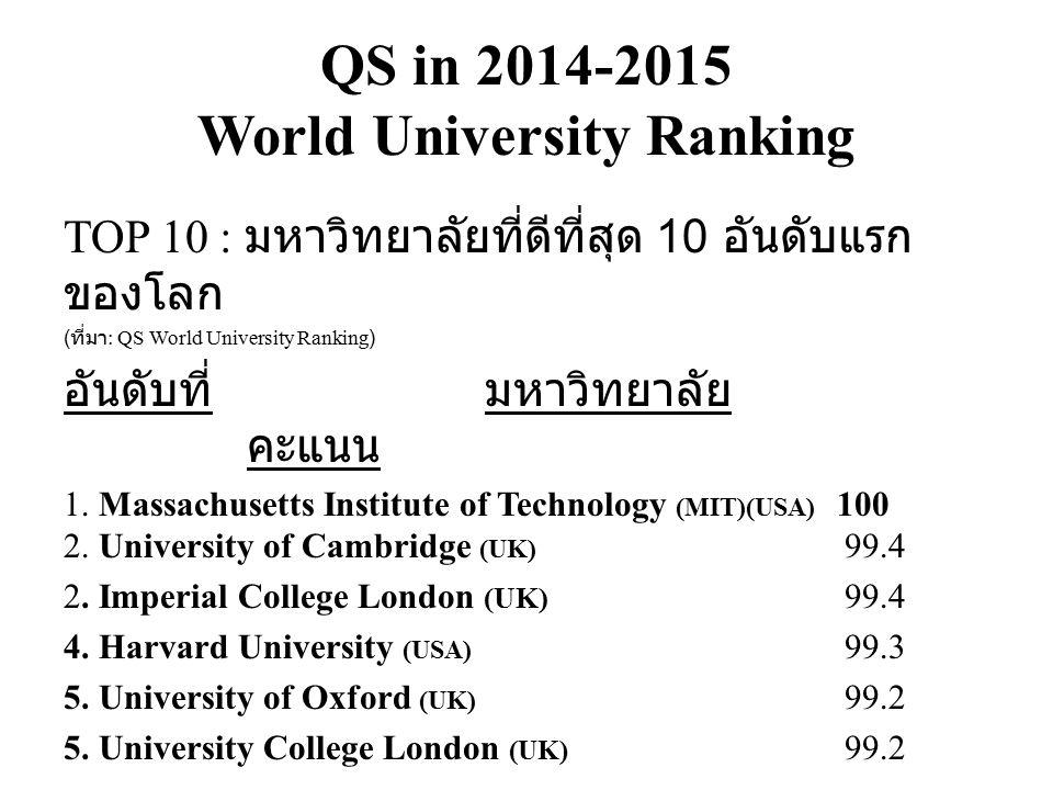 QS in 2014-2015 World University Ranking TOP 10 : มหาวิทยาลัยที่ดีที่สุด 10 อันดับแรก ของโลก ( ที่มา : QS World University Ranking) อันดับที่มหาวิทยาลัย คะแนน 1.