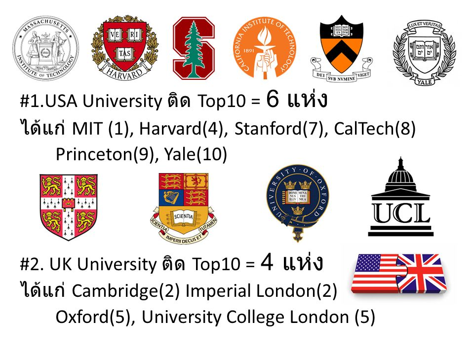 #1.USA University ติด Top10 = 6 แห่ง ได้แก่ MIT (1), Harvard(4), Stanford(7), CalTech(8) Princeton(9), Yale(10) #2. UK University ติด Top10 = 4 แห่ง ไ
