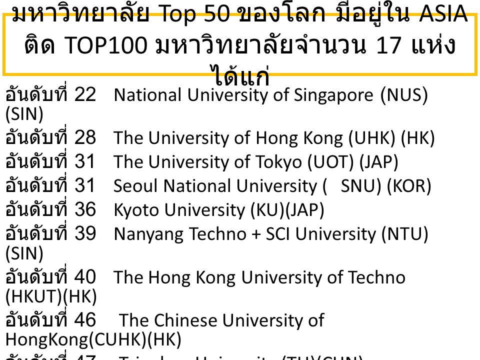 มหาวิทยาลัย Top 50 ของโลก มีอยู่ใน ASIA ติด TOP100 มหาวิทยาลัยจำนวน 17 แห่ง ได้แก่ อันดับที่ 22 National University of Singapore (NUS) (SIN) อันดับที่ 28 The University of Hong Kong (UHK) (HK) อันดับที่ 31 The University of Tokyo (UOT) (JAP) อันดับที่ 31 Seoul National University (SNU) (KOR) อันดับที่ 36 Kyoto University (KU)(JAP) อันดับที่ 39 Nanyang Techno + SCI University (NTU) (SIN) อันดับที่ 40 The Hong Kong University of Techno (HKUT)(HK) อันดับที่ 46 The Chinese University of HongKong(CUHK)(HK) อันดับที่ 47 Tsinghua University (TU)(CHN)