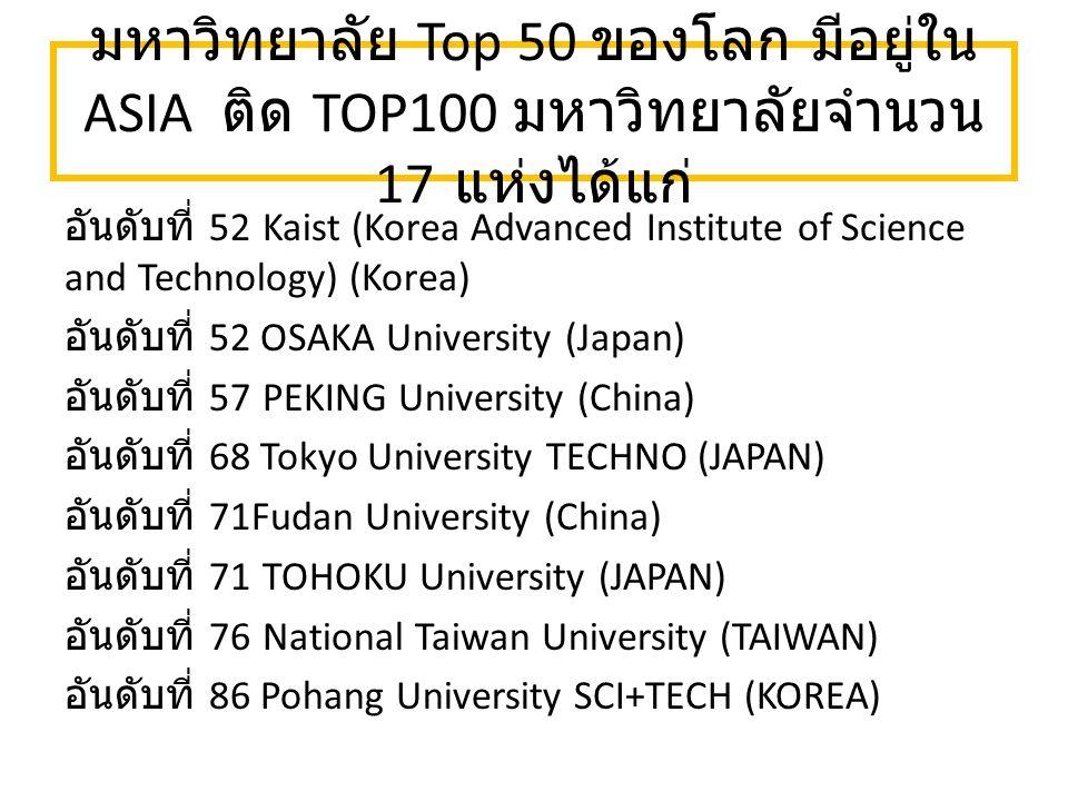 มหาวิทยาลัย Top 50 ของโลก มีอยู่ใน ASIA ติด TOP100 มหาวิทยาลัยจำนวน 17 แห่งได้แก่ อันดับที่ 52 Kaist (Korea Advanced Institute of Science and Technology) (Korea) อันดับที่ 52 OSAKA University (Japan) อันดับที่ 57 PEKING University (China) อันดับที่ 68 Tokyo University TECHNO (JAPAN) อันดับที่ 71Fudan University (China) อันดับที่ 71 TOHOKU University (JAPAN) อันดับที่ 76 National Taiwan University (TAIWAN) อันดับที่ 86 Pohang University SCI+TECH (KOREA)