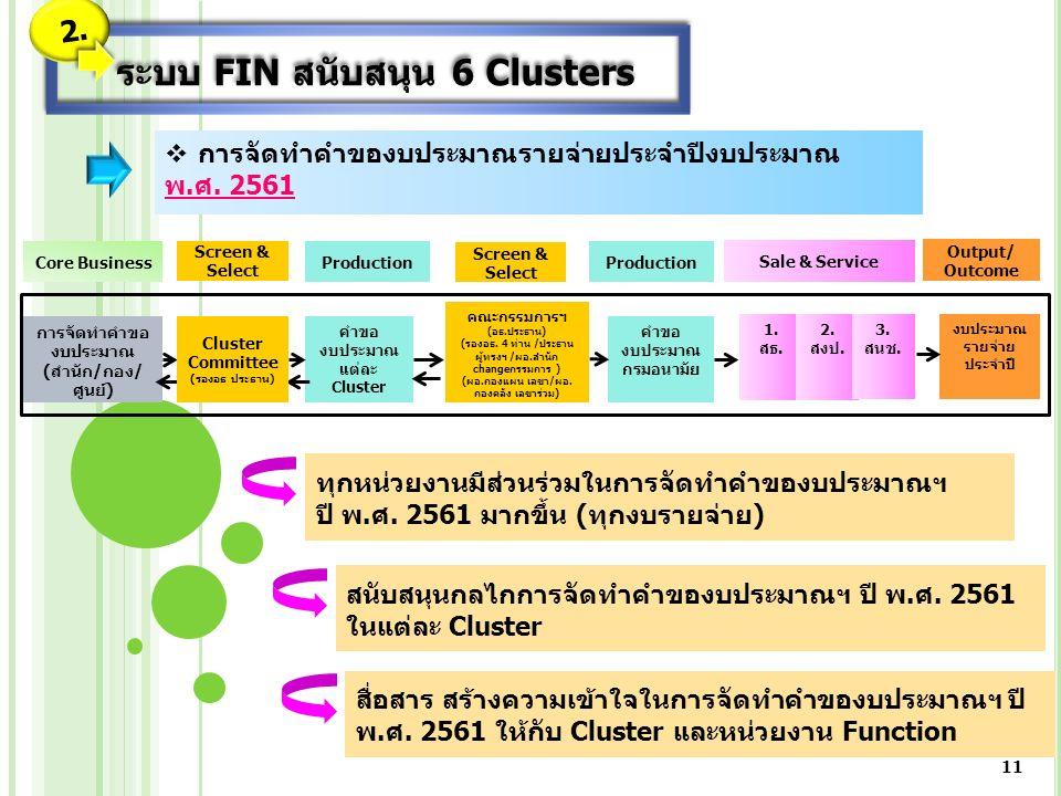 Core Business การจัดทำคำขอ งบประมาณ (สำนัก/กอง/ ศูนย์) Screen & Select Production คำขอ งบประมาณ แต่ละ Cluster Screen & Select Production คำขอ งบประมาณ