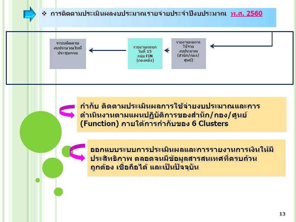 13 กำกับ ติดตามประเมินผลการใช้จ่ายงบประมาณและการ ดำเนินงานตามแผนปฏิบัติการของสำนัก/กอง/ศูนย์ (Function) ภายใต้การกำกับของ 6 Clusters ออกแบบระบบการประเมินผลและการรายงานการเงินให้มี ประสิทธิภาพ ตลอดจนมีข้อมูลสารสนเทศที่ครบถ้วน ถูกต้อง เชื่อถือได้ และเป็นปัจจุบัน  การติดตามประเมินผลงบประมาณรายจ่ายประจำปีงบประมาณ พ.ศ.