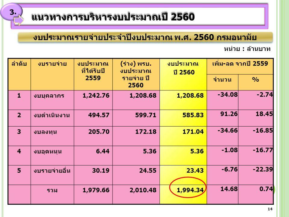 ลำดับงบรายจ่ายงบประมาณ ที่ได้รับปี 2559 (ร่าง) พรบ.