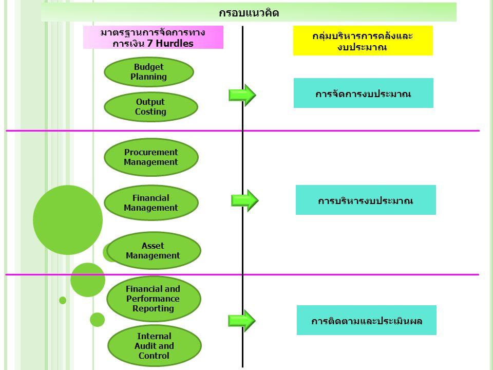 Core Business การจัดทำคำขอ งบประมาณ (สำนัก/กอง/ ศูนย์) (Function/Agen da/Area) Screen & Select Production คำขอ งบประมาณ (ภาพรวม) Screen & Select Production คำขอ งบประมาณ กรมอนามัย Sale & Service 1.