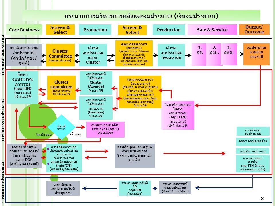 กระบวนการบริหารการคลังและงบประมาณ (เงินนอกงบประมาณ สสส./สปสช./ตปท.) การจัดทำ คำขอ งบประมาณ (สำนัก/กอง/ ศูนย์) Focal point ที่ได้รับ มอบหมายให้ เจรจา