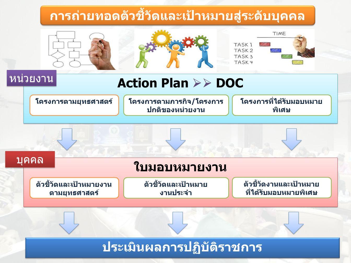 ใบมอบหมายงาน การถ่ายทอดตัวชี้วัดและเป้าหมายสู่ระดับบุคคล Action Plan  DOC โครงการตามภารกิจ/โครงการ ปกติของหน่วยงาน โครงการตามยุทธศาสตร์ โครงการที่ได้รับมอบหมาย พิเศษ หน่วยงาน ตัวชี้วัดและเป้าหมายงาน ตามยุทธศาสตร์ ตัวชี้วัดและเป้าหมาย งานประจำ ตัวชี้วัดงานและเป้าหมาย ที่ได้รับมอบหมายพิเศษ บุคคล ประเมินผลการปฏิบัติราชการ