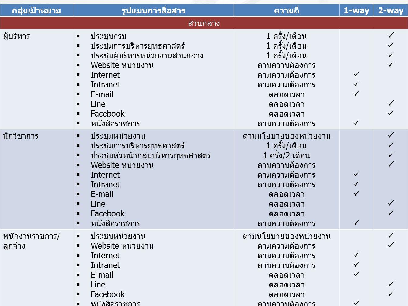 กลุ่มเป้าหมายรูปแบบการสื่อสารความถี่1-way2-way ส่วนกลาง ผู้บริหาร  ประชุมกรม  ประชุมการบริหารยุทธศาสตร์  ประชุมผู้บริหารหน่วยงานส่วนกลาง  Website หน่วยงาน  Internet  Intranet  E-mail  Line  Facebook  หนังสือราชการ 1 ครั้ง/เดือน ตามความต้องการ ตลอดเวลา ตามความต้องการ นักวิชาการ  ประชุมหน่วยงาน  ประชุมการบริหารยุทธศาสตร์  ประชุมหัวหน้ากลุ่มบริหารยุทธศาสตร์  Website หน่วยงาน  Internet  Intranet  E-mail  Line  Facebook  หนังสือราชการ ตามนโยบายของหน่วยงาน 1 ครั้ง/เดือน 1 ครั้ง/2 เดือน ตามความต้องการ ตลอดเวลา ตามความต้องการ พนักงานราชการ/ ลูกจ้าง  ประชุมหน่วยงาน  Website หน่วยงาน  Internet  Intranet  E-mail  Line  Facebook  หนังสือราชการ ตามนโยบายของหน่วยงาน ตามความต้องการ ตลอดเวลา ตามความต้องการ