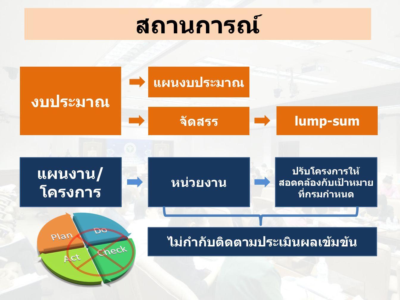 งบประมาณ แผนงบประมาณ จัดสรร lump-sum สถานการณ์ แผนงาน/ โครงการ หน่วยงาน ปรับโครงการให้ สอดคล้องกับเป้าหมาย ที่กรมกำหนด ไม่กำกับติดตามประเมินผลเข้มข้น