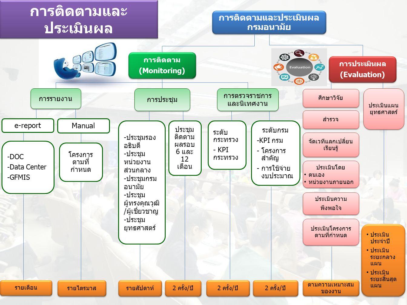 การติดตามและประเมินผล กรมอนามัย การติดตาม (Monitoring) การติดตาม (Monitoring) การประเมินผล (Evaluation) การประเมินผล (Evaluation) การรายงาน การประชุม การตรวจราชการ และนิเทศงาน e-report -DOC -Data Center -GFMIS Manual โครงการ ตามที่ กำหนด ระดับ กระทรวง - KPI กระทรวง ระดับกรม -KPI กรม -โครงการ สำคัญ -การใช้จ่าย งบประมาณ รายเดือน รายไตรมาส รายสัปดาห์ 2 ครั้ง/ปี ประชุม ติดตาม ผลรอบ 6 และ 12 เดือน -ประชุมรอง อธิบดี -ประชุม หน่วยงาน ส่วนกลาง -ประชุมกรม อนามัย -ประชุม ผู้ทรงคุณวุฒิ /ผู้เชี่ยวชาญ -ประชุม ยุทธศาสตร์ 2 ครั้ง/ปี ประเมิน ประจำปี ประเมิน ระยะกลาง แผน ประเมิน ระยะสิ้นสุด แผน ประเมิน ประจำปี ประเมิน ระยะกลาง แผน ประเมิน ระยะสิ้นสุด แผน ศึกษาวิจัย สำรวจ จัดเวทีแลกเปลี่ยน เรียนรู้ ประเมินความ พึงพอใจ ประเมินความ พึงพอใจ ประเมินโครงการ ตามที่กำหนด ประเมินโดย ตนเอง หน่วยงานภายนอก ประเมินโดย ตนเอง หน่วยงานภายนอก ตามความเหมาะสม ของงาน ประเมินแผน ยุทธศาสตร์ การติดตามและ ประเมินผล