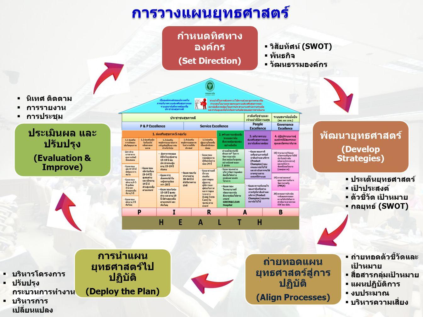 กำหนดทิศทาง องค์กร (Set Direction) พัฒนายุทธศาสตร์ (Develop Strategies) ถ่ายทอดแผน ยุทธศาสตร์สู่การ ปฏิบัติ (Align Processes) การนำแผน ยุทธศาสตร์ไป ปฏิบัติ (Deploy the Plan) ประเมินผล และ ปรับปรุง (Evaluation & Improve) การวางแผนยุทธศาสตร์  ประเด็นยุทธศาสตร์  เป้าประสงค์  ตัวชี้วัด เป้าหมาย  กลยุทธ์ (SWOT)  ถ่ายทอดตัวชี้วัดและ เป้าหมาย  สื่อสารกลุ่มเป้าหมาย  แผนปฏิบัติการ  งบประมาณ  บริหารความเสี่ยง  บริหารโครงการ  ปรับปรุง กระบวนการทำงาน  บริหารการ เปลี่ยนแปลง  นิเทศ ติดตาม  การรายงาน  การประชุม  วิสัยทัศน์ (SWOT)  พันธกิจ  วัฒนธรรมองค์กร
