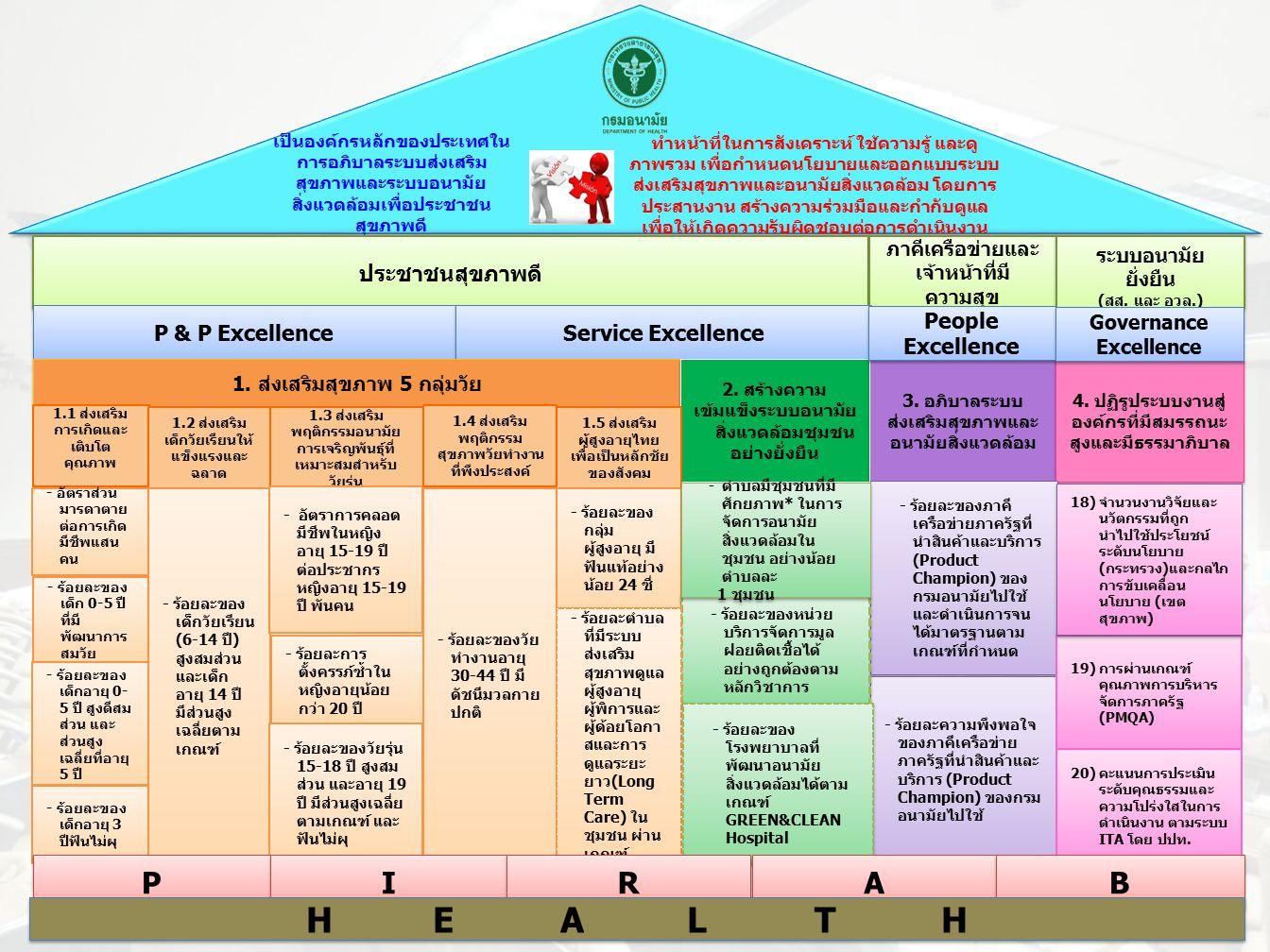 เป็นองค์กรหลักของประเทศใน การอภิบาลระบบส่งเสริม สุขภาพและระบบอนามัย สิ่งแวดล้อมเพื่อประชาชน สุขภาพดี ประชาชนสุขภาพดี ภาคีเครือข่ายและ เจ้าหน้าที่มี ความสุข ระบบอนามัย ยั่งยืน (สส.