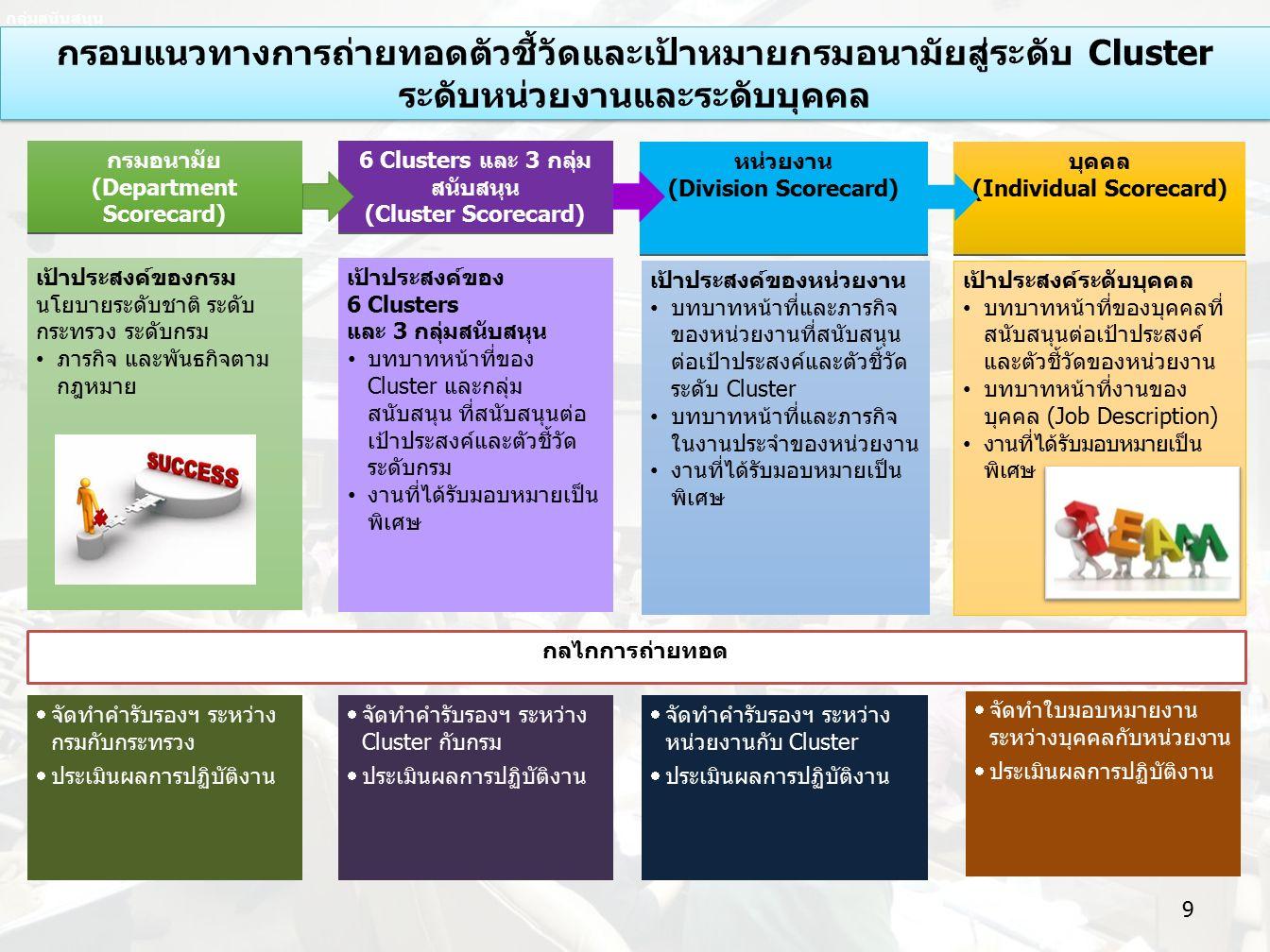 กลุ่มสนับสนุน (Cluster Scorecard) หน่วยงาน (Division Scorecard) หน่วยงาน (Division Scorecard) บุคคล (Individual Scorecard) บุคคล (Individual Scorecard) เป้าประสงค์ของหน่วยงาน บทบาทหน้าที่และภารกิจ ของหน่วยงานที่สนับสนุน ต่อเป้าประสงค์และตัวชี้วัด ระดับ Cluster บทบาทหน้าที่และภารกิจ ในงานประจำของหน่วยงาน งานที่ได้รับมอบหมายเป็น พิเศษ เป้าประสงค์ระดับบุคคล บทบาทหน้าที่ของบุคคลที่ สนับสนุนต่อเป้าประสงค์ และตัวชี้วัดของหน่วยงาน บทบาทหน้าที่งานของ บุคคล (Job Description) งานที่ได้รับมอบหมายเป็น พิเศษ กลไกการถ่ายทอด 6 Clusters และ 3 กลุ่ม สนับสนุน (Cluster Scorecard) 6 Clusters และ 3 กลุ่ม สนับสนุน (Cluster Scorecard) เป้าประสงค์ของ 6 Clusters และ 3 กลุ่มสนับสนุน บทบาทหน้าที่ของ Cluster และกลุ่ม สนับสนุน ที่สนับสนุนต่อ เป้าประสงค์และตัวชี้วัด ระดับกรม งานที่ได้รับมอบหมายเป็น พิเศษ กรมอนามัย (Department Scorecard) กรมอนามัย (Department Scorecard) เป้าประสงค์ของกรม นโยบายระดับชาติ ระดับ กระทรวง ระดับกรม ภารกิจ และพันธกิจตาม กฎหมาย  จัดทำคำรับรองฯ ระหว่าง กรมกับกระทรวง  ประเมินผลการปฏิบัติงาน  จัดทำคำรับรองฯ ระหว่าง Cluster กับกรม  ประเมินผลการปฏิบัติงาน  จัดทำคำรับรองฯ ระหว่าง หน่วยงานกับ Cluster  ประเมินผลการปฏิบัติงาน  จัดทำใบมอบหมายงาน ระหว่างบุคคลกับหน่วยงาน  ประเมินผลการปฏิบัติงาน กรอบแนวทางการถ่ายทอดตัวชี้วัดและเป้าหมายกรมอนามัยสู่ระดับ Cluster ระดับหน่วยงานและระดับบุคคล กรอบแนวทางการถ่ายทอดตัวชี้วัดและเป้าหมายกรมอนามัยสู่ระดับ Cluster ระดับหน่วยงานและระดับบุคคล 9
