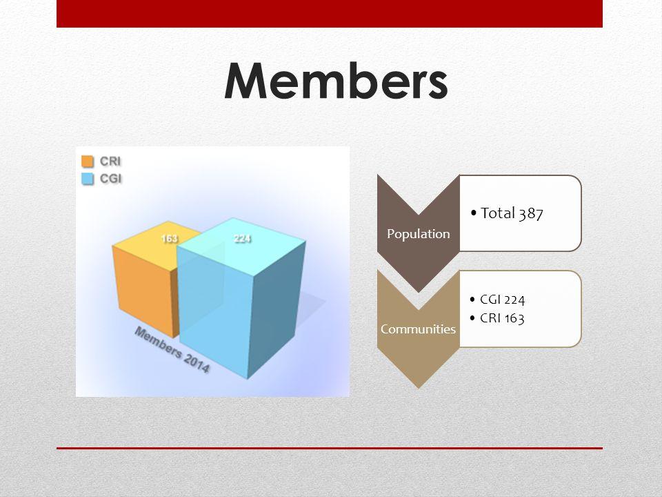 Population Total 387 Communities CGI 224 CRI 163 Members