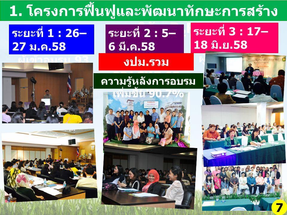 2.โครงการ อบรมการเขียนรายงานการ ประเมินตนเอง HA วันที่ 19 – 20 มีนาคม 2558 8 งปม.