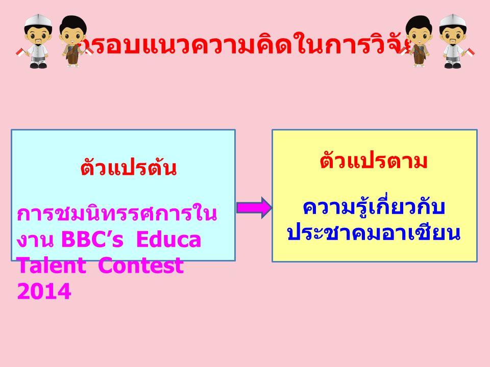 กรอบแนวความคิดในการวิจัย ตัวแปรตาม ความรู้เกี่ยวกับ ประชาคมอาเซียน ตัวแปรต้น การชมนิทรรศการใน งาน BBC's Educa Talent Contest 2014