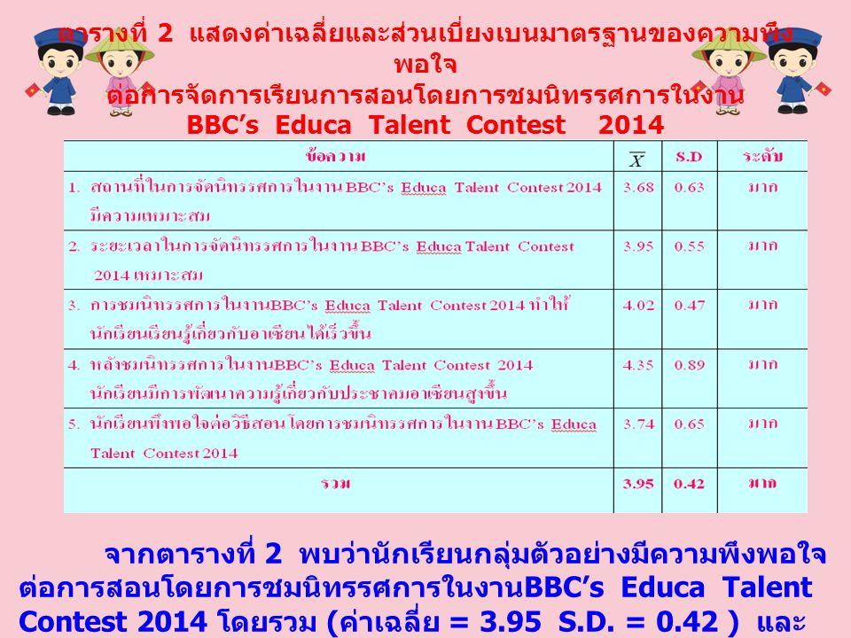 ตารางที่ 2 แสดงค่าเฉลี่ยและส่วนเบี่ยงเบนมาตรฐานของความพึง พอใจ ต่อการจัดการเรียนการสอนโดยการชมนิทรรศการในงาน BBC's Educa Talent Contest 2014 จากตารางที่ 2 พบว่านักเรียนกลุ่มตัวอย่างมีความพึงพอใจ ต่อการสอนโดยการชมนิทรรศการในงาน BBC's Educa Talent Contest 2014 โดยรวม ( ค่าเฉลี่ย = 3.95 S.D.