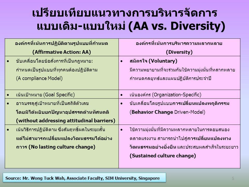 มิติของความหลากหลาย (Layer of Diversity) Source: Ms.