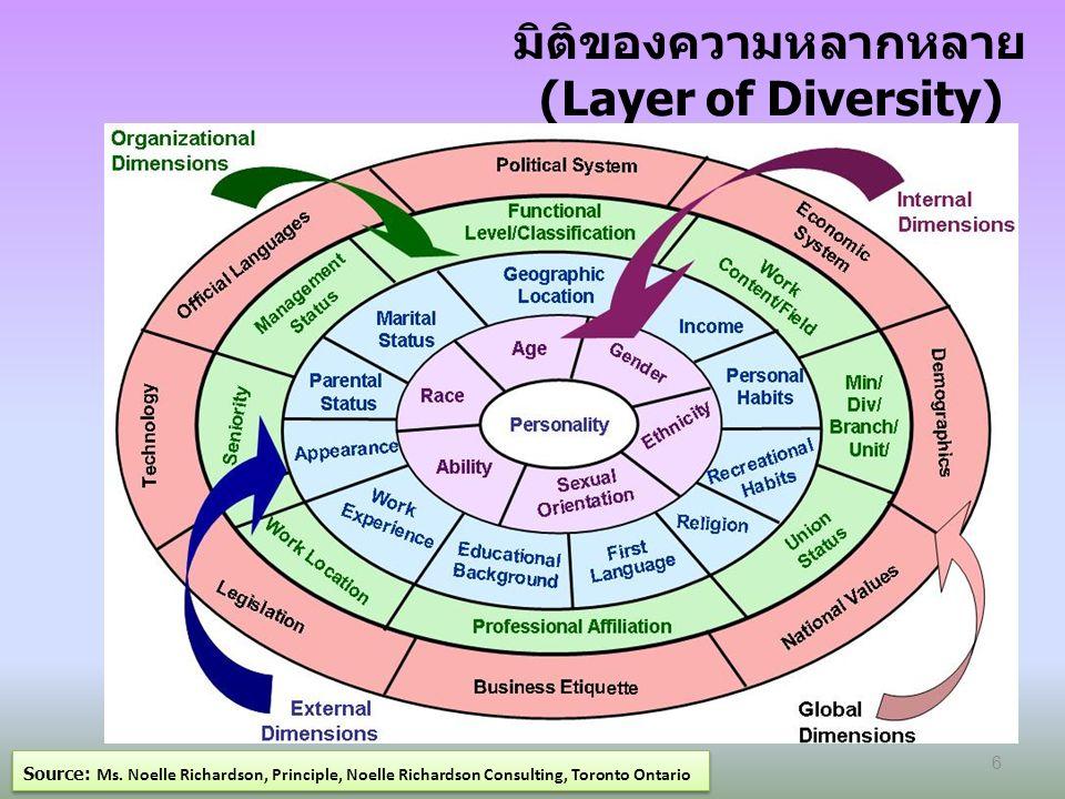 วงจรแห่งการเลือกปฏิบัติ (The Cycle of Discrimination) Source: Ms.