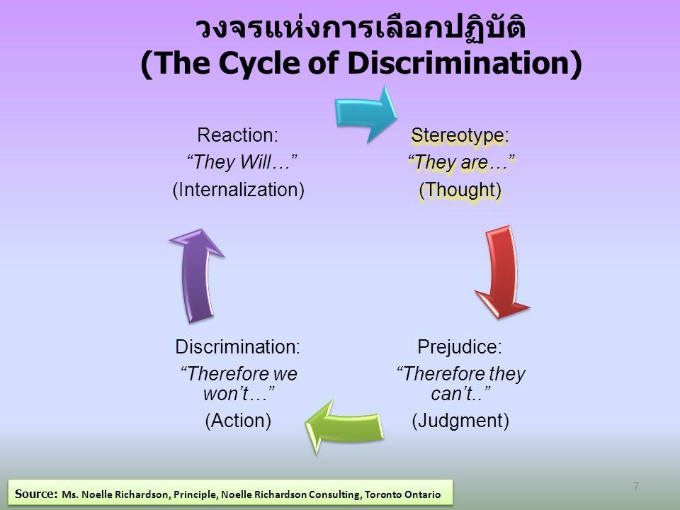 การปรับเปลี่ยนกระบวนคิด (Paradigm Shifts) Source: Ms.