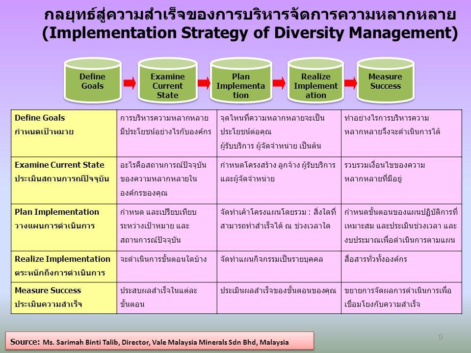 กลยุทธ์สู่ความสำเร็จของการบริหารจัดการความหลากหลาย (Implementation Strategy of Diversity Management) Source: Ms.