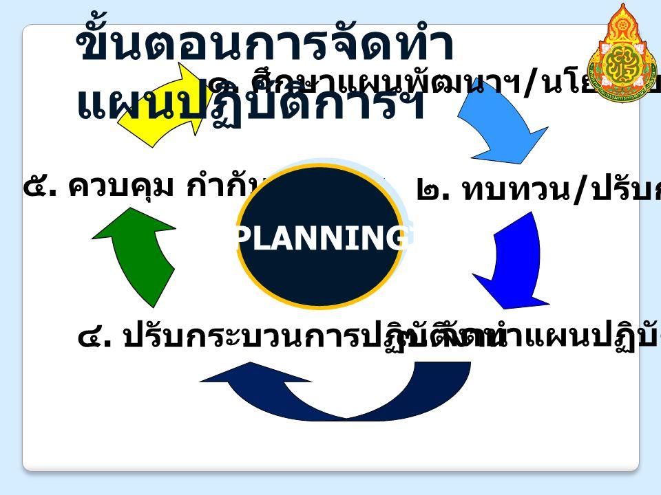 ๑. ศึกษาแผนพัฒนาฯ / นโยบาย ๒. ทบทวน / ปรับกลยุทธ์ ๓.