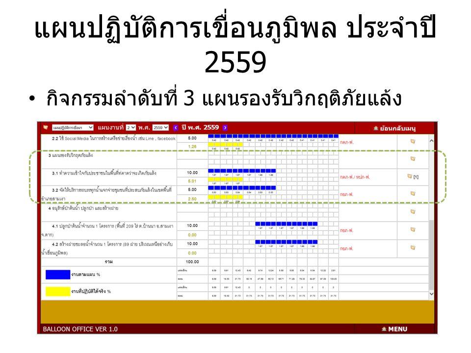 กิจกรรมลำดับที่ 3 แผนรองรับวิกฤติภัยแล้ง แผนปฏิบัติการเขื่อนภูมิพล ประจำปี 2559