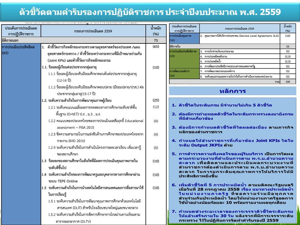 ตัวชี้วัดตามคำรับรองการปฏิบัติราชการ ประจำปีงบประมาณ พ.ศ. 2559 10