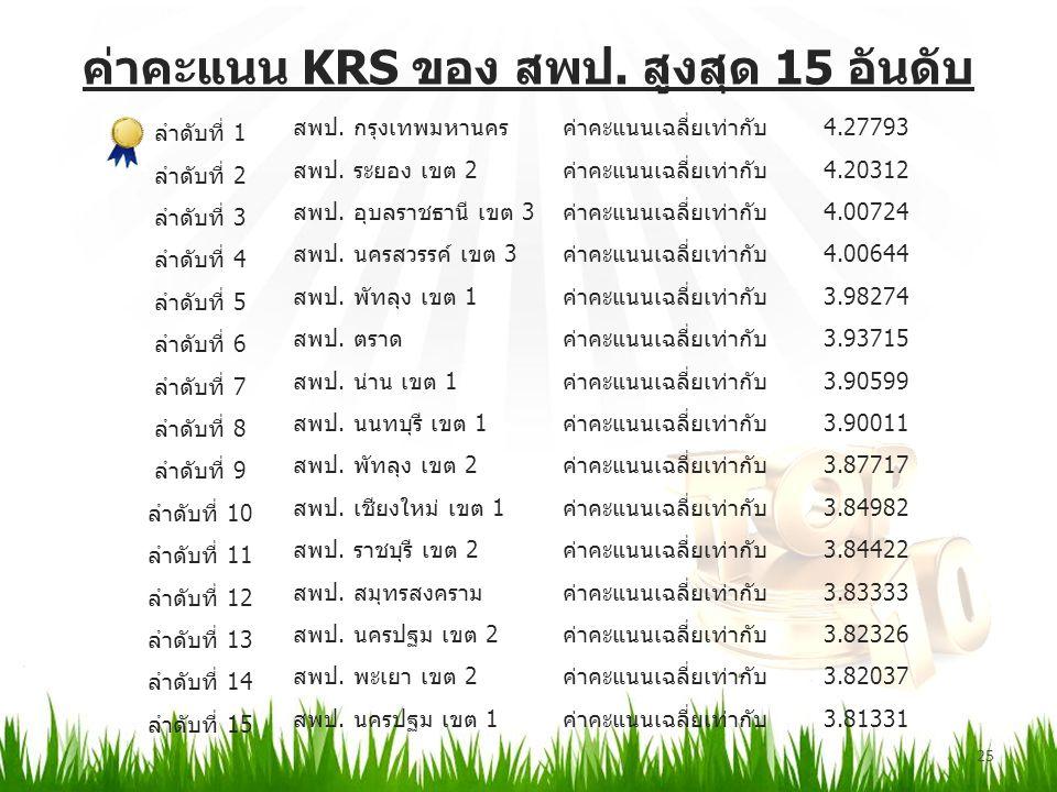 ค่าคะแนน KRS ของ สพป. สูงสุด 15 อันดับ 25 ลำดับที่ 1 สพป.