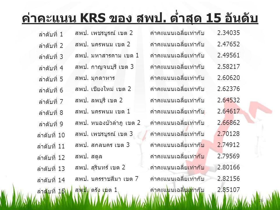 ค่าคะแนน KRS ของ สพป. ต่ำสุด 15 อันดับ 26 ลำดับที่ 1 สพป.