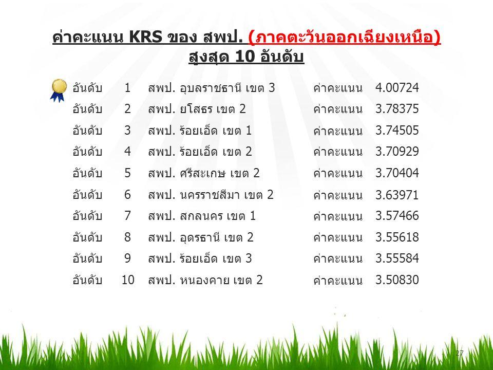ค่าคะแนน KRS ของ สพป. (ภาคตะวันออกเฉียงเหนือ) สูงสุด 10 อันดับ 27 อันดับ1สพป.