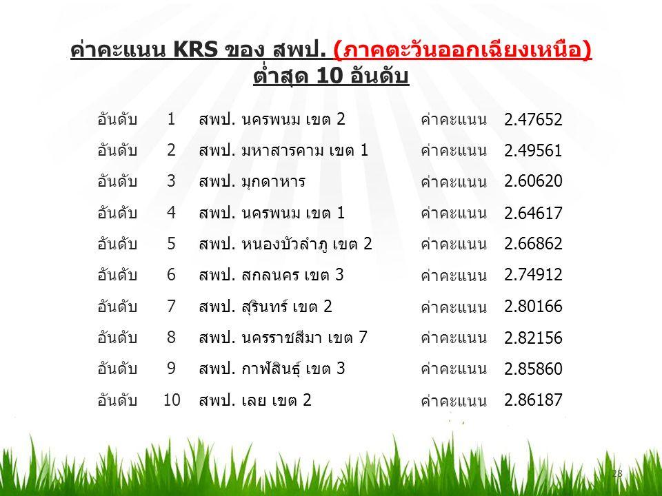 ค่าคะแนน KRS ของ สพป. (ภาคตะวันออกเฉียงเหนือ) ต่ำสุด 10 อันดับ 28 อันดับ1สพป.