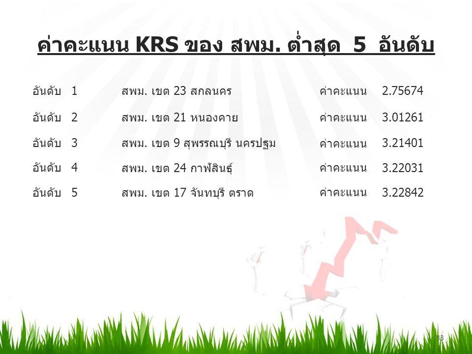 ค่าคะแนน KRS ของ สพม. ต่ำสุด 5 อันดับ 33 อันดับ1 สพม.