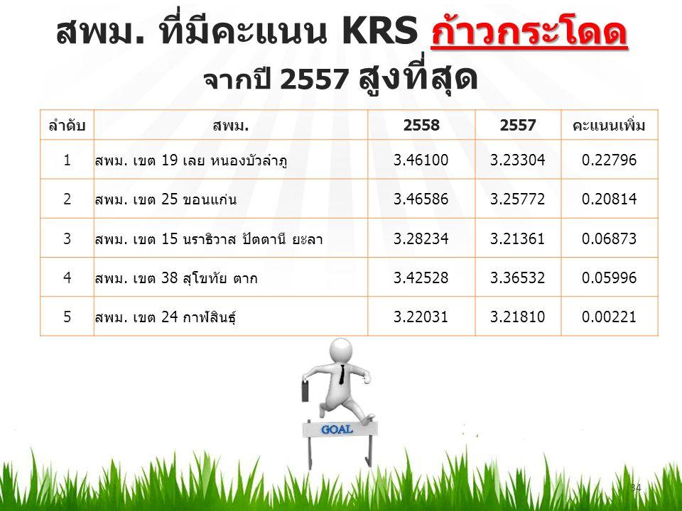 ก้าวกระโดด สพม. ที่มีคะแนน KRS ก้าวกระโดด จากปี 2557 สูงที่สุด 34 ลำดับสพม.25582557คะแนนเพิ่ม 1สพม.