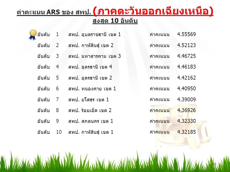 ค่าคะแนน ARS ของ สพป. (ภาคตะวันออกเฉียงเหนือ) สูงสุด 10 อันดับ 39 อันดับ1สพป.