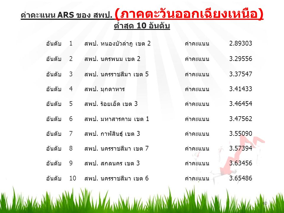 ค่าคะแนน ARS ของ สพป. (ภาคตะวันออกเฉียงเหนือ) ต่ำสุด 10 อันดับ 40 อันดับ1สพป.
