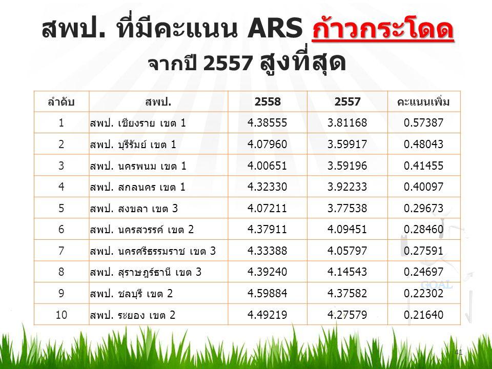 ก้าวกระโดด สพป. ที่มีคะแนน ARS ก้าวกระโดด จากปี 2557 สูงที่สุด 41 ลำดับสพป.25582557คะแนนเพิ่ม 1สพป.