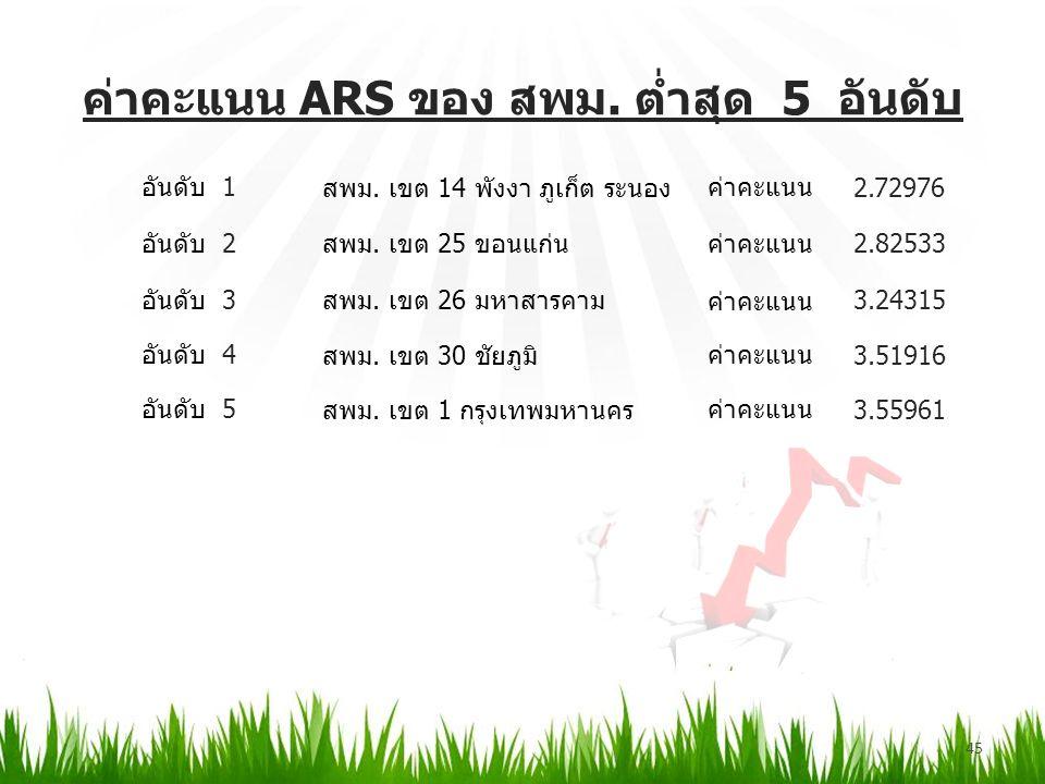 ค่าคะแนน ARS ของ สพม. ต่ำสุด 5 อันดับ 45 อันดับ1 สพม.