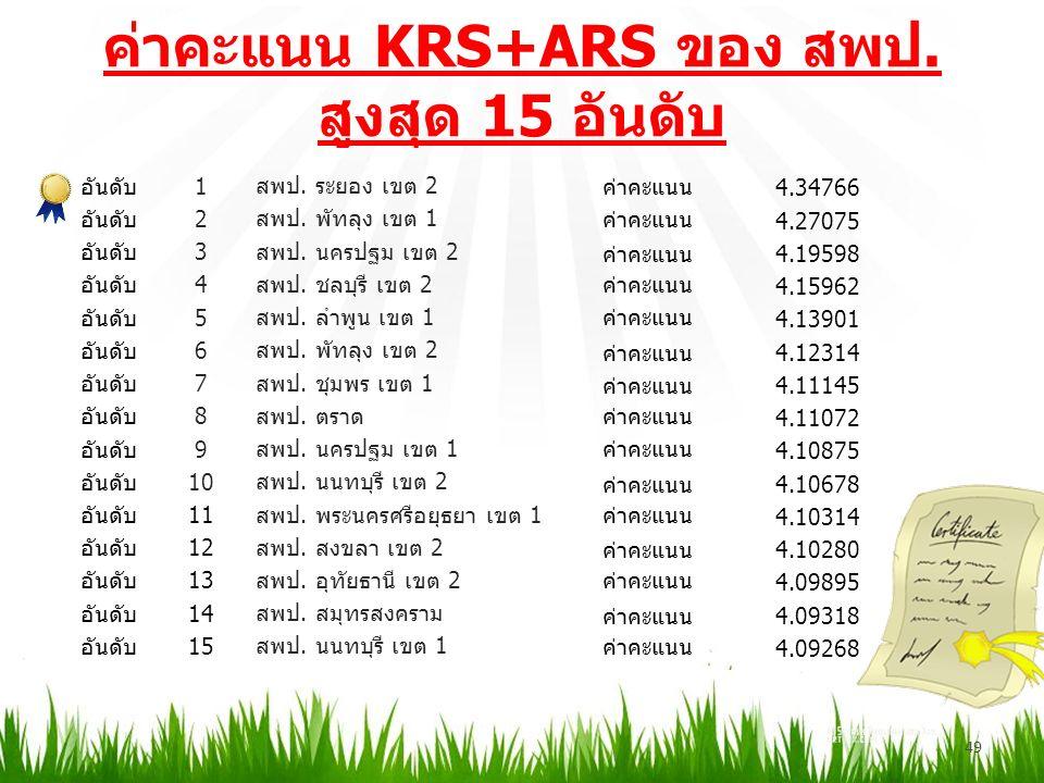 ค่าคะแนน KRS+ARS ของ สพป. สูงสุด 15 อันดับ 49 อันดับ1 สพป.
