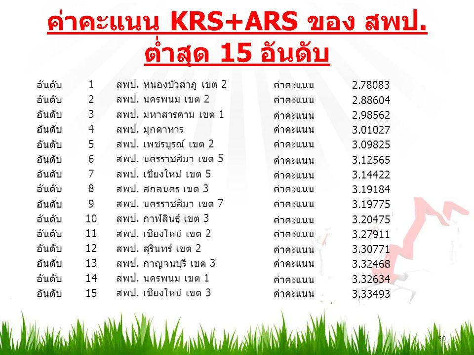 ค่าคะแนน KRS+ARS ของ สพป. ต่ำสุด 15 อันดับ 50 อันดับ1 สพป.