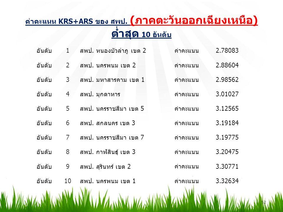 ค่าคะแนน KRS+ARS ของ สพป. (ภาคตะวันออกเฉียงเหนือ) ต่ำสุด 10 อันดับ 52 อันดับ1สพป.