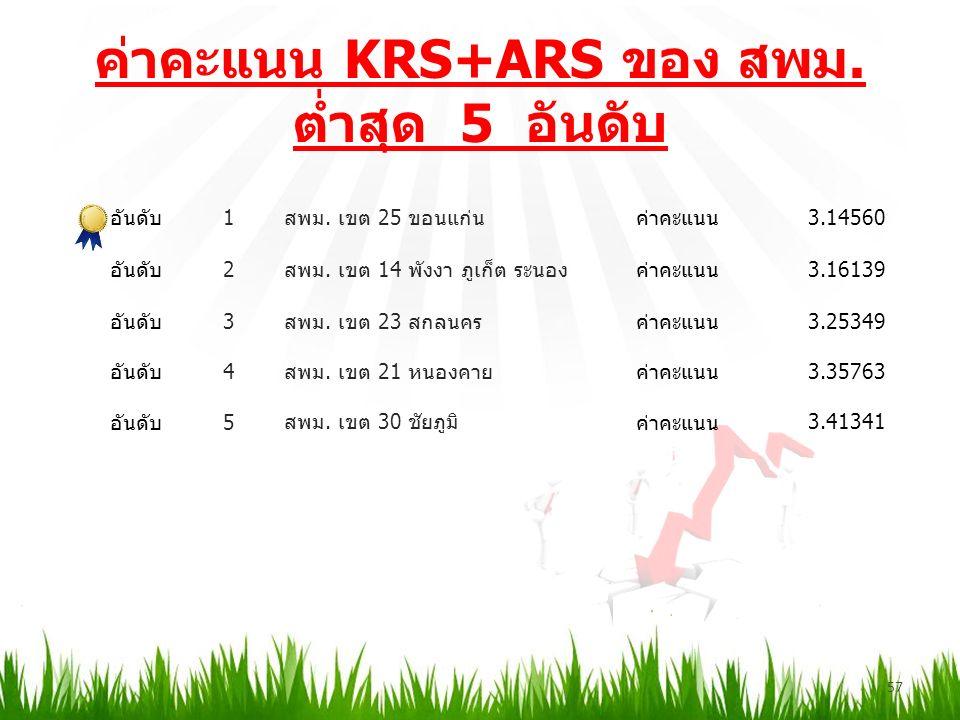ค่าคะแนน KRS+ARS ของ สพม. ต่ำสุด 5 อันดับ 57 อันดับ1 สพม.