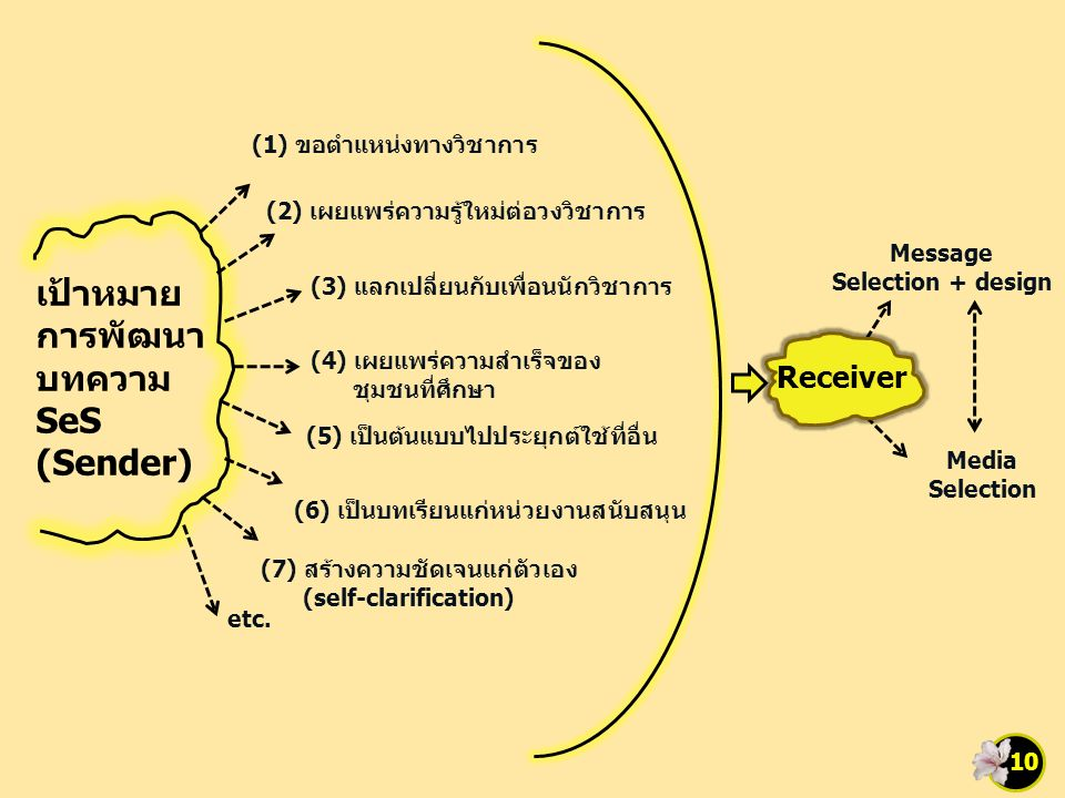 10 เป้าหมาย การพัฒนา บทความ SeS (Sender) (1) ขอตำแหน่งทางวิชาการ (2) เผยแพร่ความรู้ใหม่ต่อวงวิชาการ (3) แลกเปลี่ยนกับเพื่อนนักวิชาการ (4) เผยแพร่ความสำเร็จของ ชุมชนที่ศึกษา (5) เป็นต้นแบบไปประยุกต์ใช้ที่อื่น (6) เป็นบทเรียนแก่หน่วยงานสนับสนุน (7) สร้างความชัดเจนแก่ตัวเอง (self-clarification) etc.