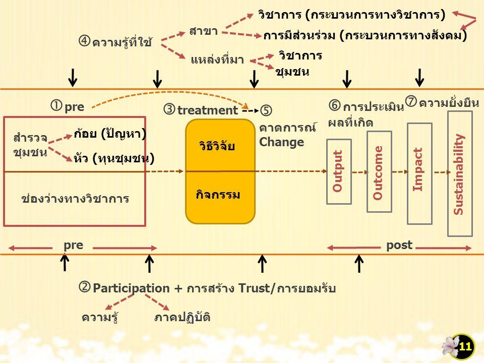 ชุมชน วิชาการ (กระบวนการทางวิชาการ) pre สำรวจ ชุมชน ความรู้  Participation + การสร้าง Trust/การยอมรับ  ความรู้ที่ใช้ สาขา แหล่งที่มา วิชาการ การมีส่วนร่วม (กระบวนการทางสังคม) ภาคปฏิบัติ ช่องว่างทางวิชาการ ก้อย (ปัญหา) หัว (ทุนชุมชน) วิธีวิจัย กิจกรรม  pre Output Outcome Impact Sustainability post  treatment  คาดการณ์ Change  การประเมิน ผลที่เกิด  ความยั่งยืน 11