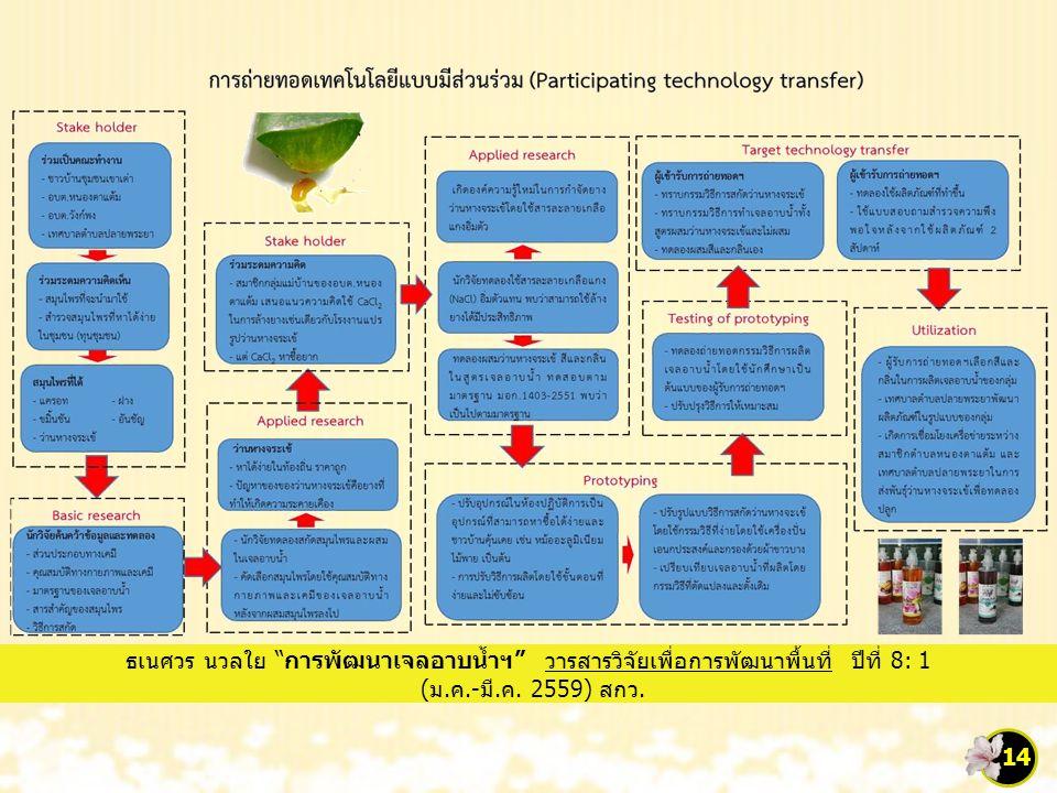 """14 ธเนศวร นวลใย """"การพัฒนาเจลอาบน้ำฯ"""" วารสารวิจัยเพื่อการพัฒนาพื้นที่ ปีที่ 8: 1 (ม.ค.-มี.ค. 2559) สกว."""
