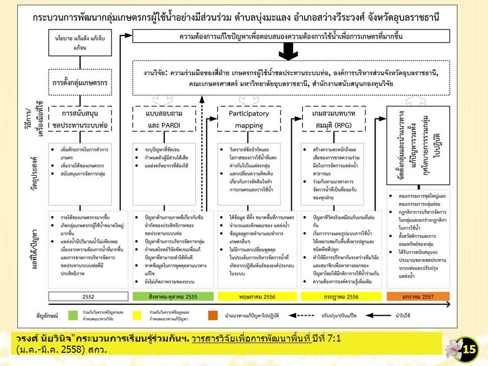 """15 วรงศ์ นัยวินิจ""""กระบวนการเรียนรู้ร่วมกันฯ. วารสารวิจัยเพื่อการพัฒนาพื้นที่ ปีที่ 7:1 (ม.ค.-มี.ค. 2558) สกว."""