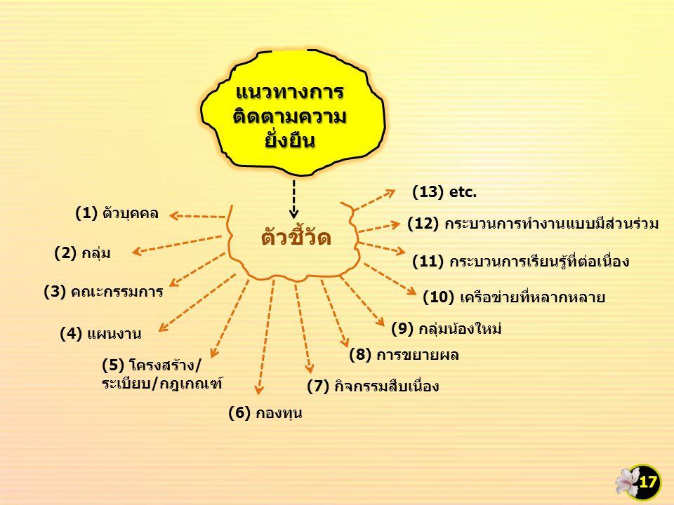 แนวทางการ ติดตามความ ยั่งยืน ตัวชี้วัด (1) ตัวบุคคล (2) กลุ่ม (3) คณะกรรมการ (4) แผนงาน (5) โครงสร้าง/ ระเบียบ/กฎเกณฑ์ (7) กิจกรรมสืบเนื่อง (6) กองทุน (8) การขยายผล (12) กระบวนการทำงานแบบมีส่วนร่วม (9) กลุ่มน้องใหม่ 17 (10) เครือข่ายที่หลากหลาย (11) กระบวนการเรียนรู้ที่ต่อเนื่อง (13) etc.